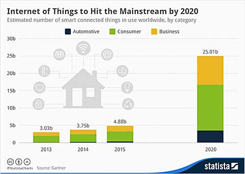 Internet of Things projection-chart